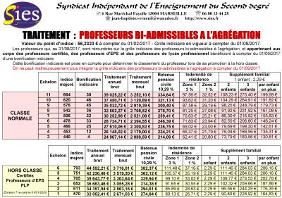 Sies report protocole ppcr reclassement avancement d 39 chelon classe exceptionnelle hors classe - Grille salaire professeur certifie ...