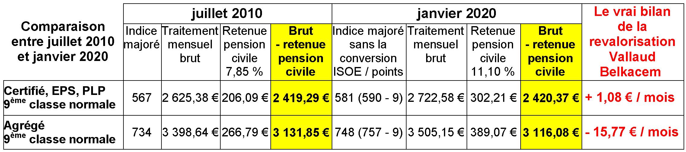 Ppcr arnaque nouvelles carri res revalorisation najat - Grille salaire enseignant second degre ...