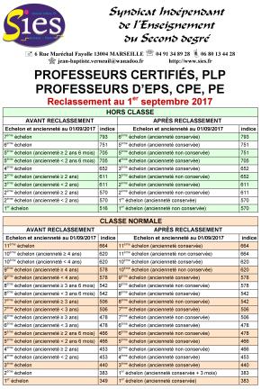 Sies ppcr reclassement avancement d 39 chelon classe - Grille indiciaire cpe education nationale ...